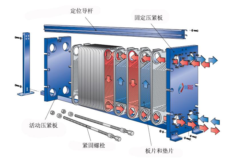 板式换热器的基本元件构成(见下图),其中板片是热量传递元件,决定板式
