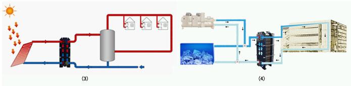中央空调板式换热器换热系统